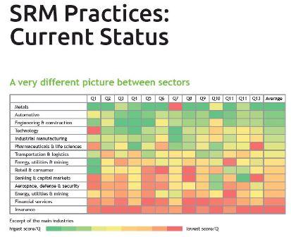 Тенденции в управлението на връзки с доставчици (SMR) през 2017